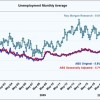 Real Unemployment Rate<BR> Higher Than ABS Reports