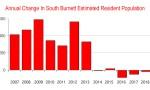 South Burnett Population Drops … Again