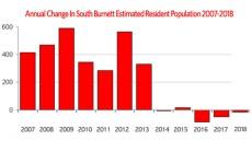 Region's Population Declines Again