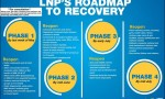 LNP Releases 'Recovery' Proposal