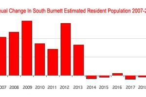Population Drops For Third Year